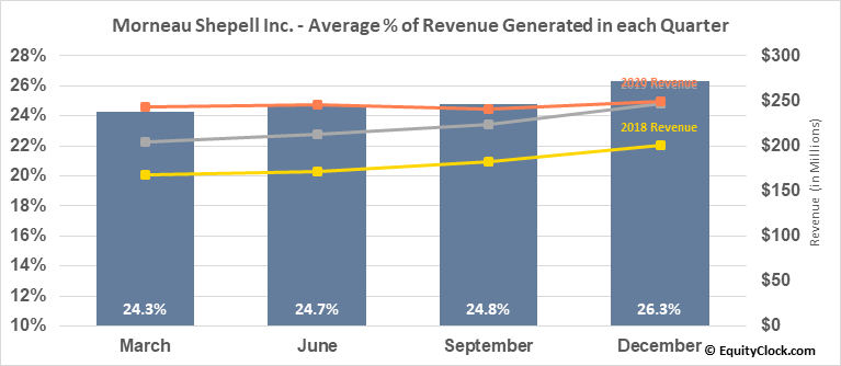 Morneau Shepell Inc. (TSE:MSI.TO) Revenue Seasonality