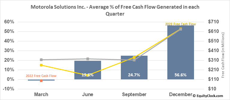 Motorola Solutions Inc. (NYSE:MSI) Free Cash Flow Seasonality