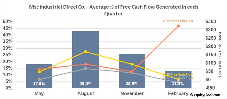 Msc Industrial Direct Co. (NYSE:MSM) Free Cash Flow Seasonality