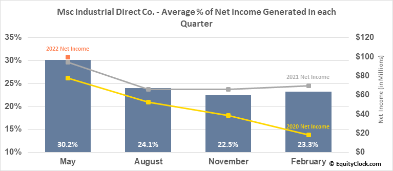 Msc Industrial Direct Co. (NYSE:MSM) Net Income Seasonality