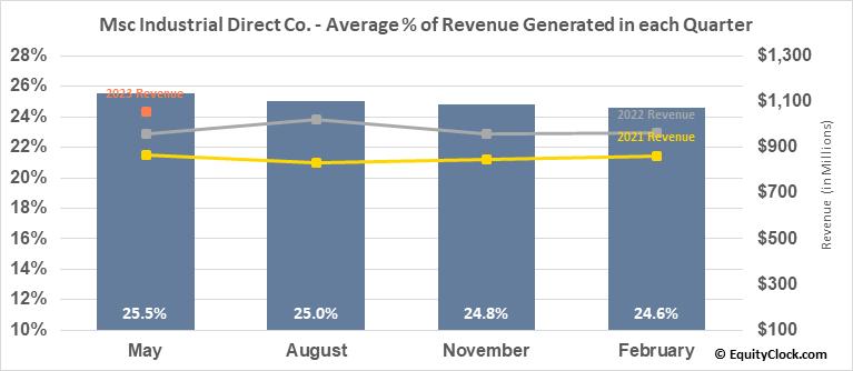 Msc Industrial Direct Co. (NYSE:MSM) Revenue Seasonality