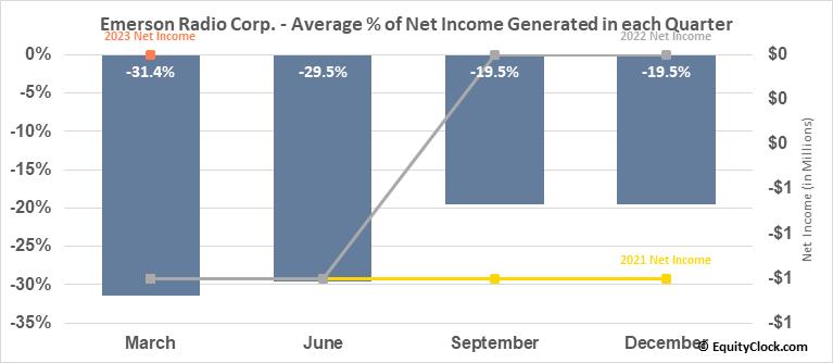Emerson Radio Corp. (AMEX:MSN) Net Income Seasonality