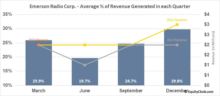 Emerson Radio Corp. (AMEX:MSN) Revenue Seasonality