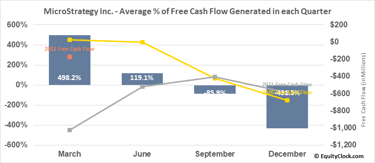 MicroStrategy Inc. (NASD:MSTR) Free Cash Flow Seasonality