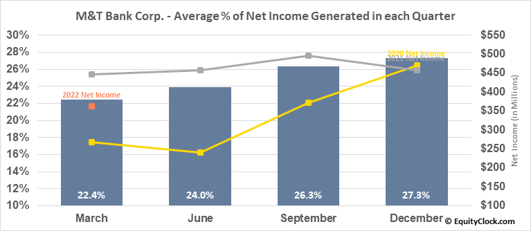 M&T Bank Corp. (NYSE:MTB) Net Income Seasonality