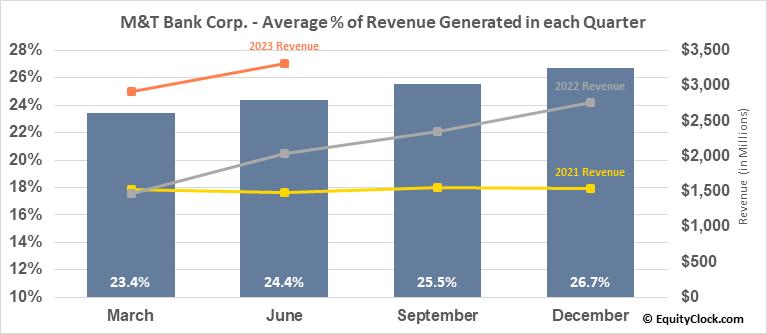 M&T Bank Corp. (NYSE:MTB) Revenue Seasonality