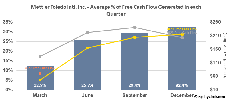 Mettler Toledo Intl, Inc. (NYSE:MTD) Free Cash Flow Seasonality