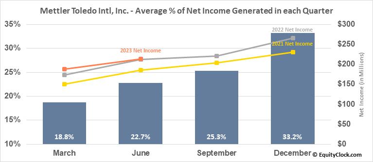 Mettler Toledo Intl, Inc. (NYSE:MTD) Net Income Seasonality