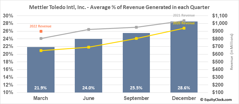 Mettler Toledo Intl, Inc. (NYSE:MTD) Revenue Seasonality