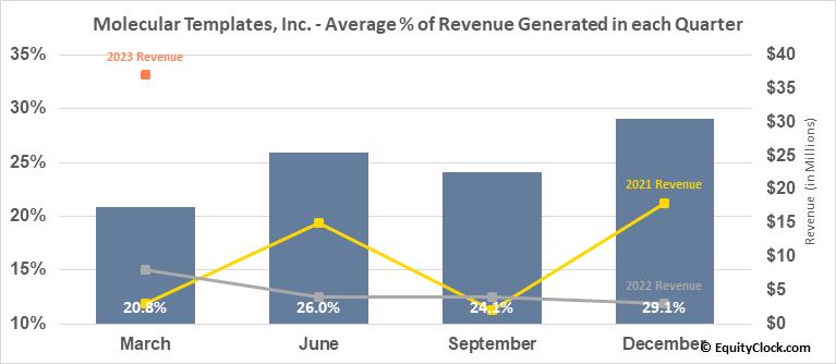 Molecular Templates, Inc. (NASD:MTEM) Revenue Seasonality