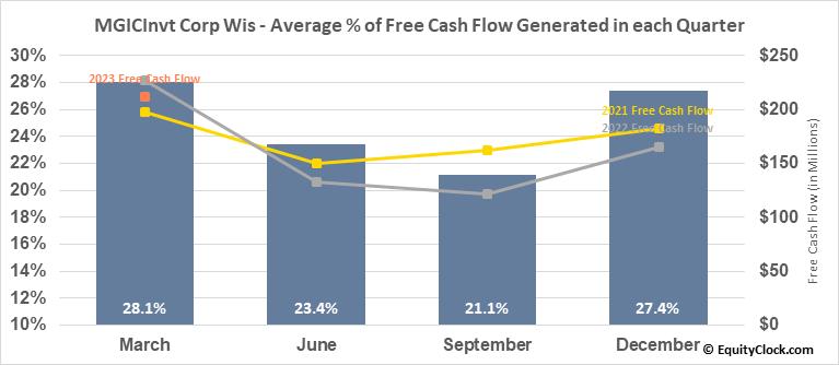 MGICInvt Corp Wis (NYSE:MTG) Free Cash Flow Seasonality