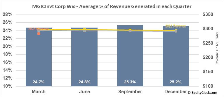 MGICInvt Corp Wis (NYSE:MTG) Revenue Seasonality