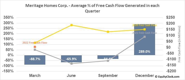Meritage Homes Corp. (NYSE:MTH) Free Cash Flow Seasonality