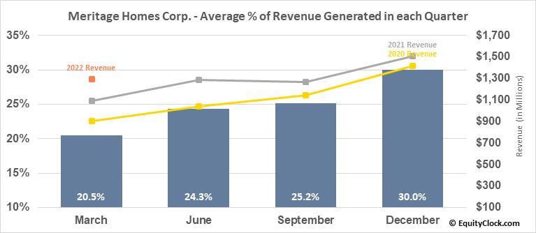 Meritage Homes Corp. (NYSE:MTH) Revenue Seasonality