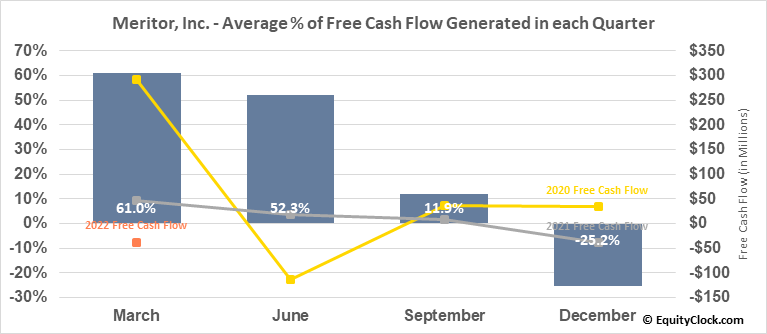 Meritor, Inc. (NYSE:MTOR) Free Cash Flow Seasonality