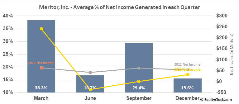 Meritor, Inc. (NYSE:MTOR) Net Income Seasonality