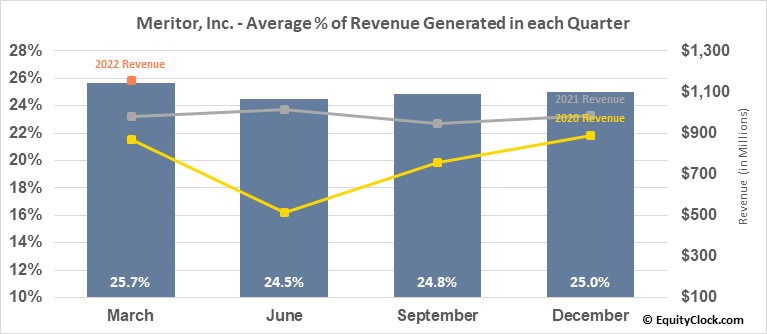 Meritor, Inc. (NYSE:MTOR) Revenue Seasonality