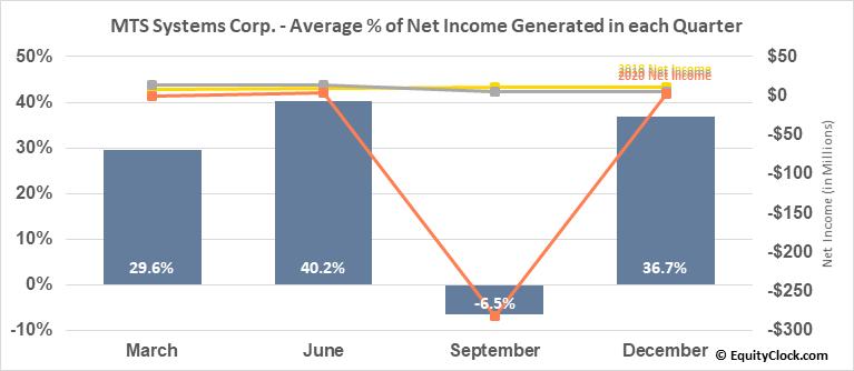 MTS Systems Corp. (NASD:MTSC) Net Income Seasonality