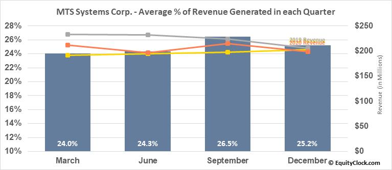MTS Systems Corp. (NASD:MTSC) Revenue Seasonality