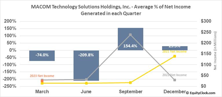 MACOM Technology Solutions Holdings, Inc. (NASD:MTSI) Net Income Seasonality