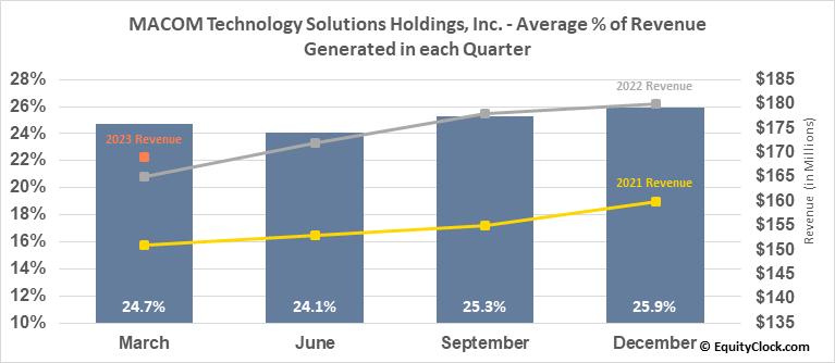 MACOM Technology Solutions Holdings, Inc. (NASD:MTSI) Revenue Seasonality