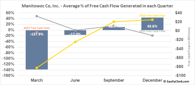 Manitowoc Co, Inc. (NYSE:MTW) Free Cash Flow Seasonality