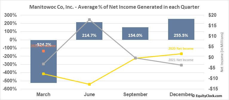 Manitowoc Co, Inc. (NYSE:MTW) Net Income Seasonality