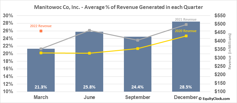 Manitowoc Co, Inc. (NYSE:MTW) Revenue Seasonality