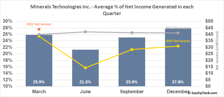 Minerals Technologies Inc. (NYSE:MTX) Net Income Seasonality