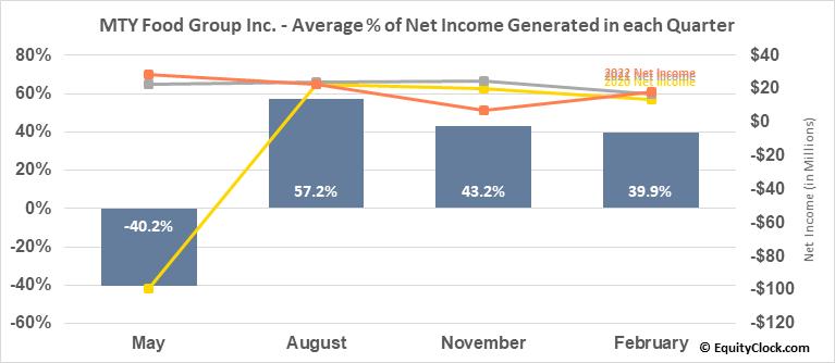 MTY Food Group Inc. (TSE:MTY.TO) Net Income Seasonality