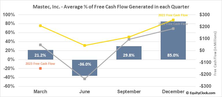 Mastec, Inc. (NYSE:MTZ) Free Cash Flow Seasonality