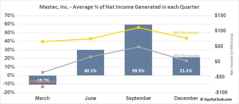 Mastec, Inc. (NYSE:MTZ) Net Income Seasonality