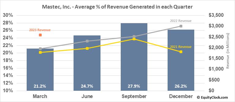 Mastec, Inc. (NYSE:MTZ) Revenue Seasonality