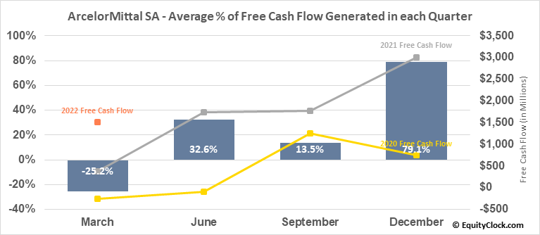 ArcelorMittal SA (NYSE:MT) Free Cash Flow Seasonality