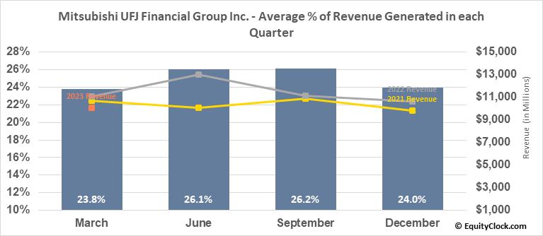 Mitsubishi UFJ Financial Group Inc. (NYSE:MUFG) Revenue Seasonality