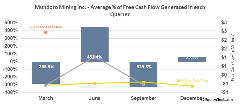 Mundoro Mining Inc. (TSXV:MUN.V) Free Cash Flow Seasonality