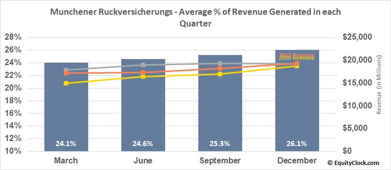 Munchener Ruckversicherungs (OTCMKT:MURGY) Revenue Seasonality