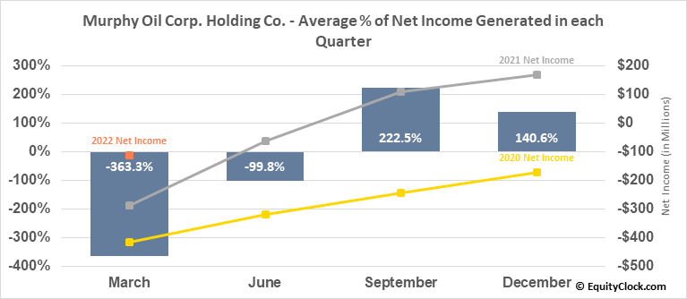 Murphy Oil Corp. Holding Co. (NYSE:MUR) Net Income Seasonality