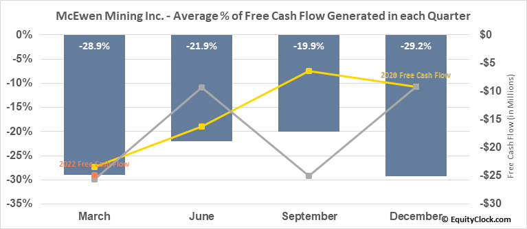 McEwen Mining Inc. (TSE:MUX.TO) Free Cash Flow Seasonality