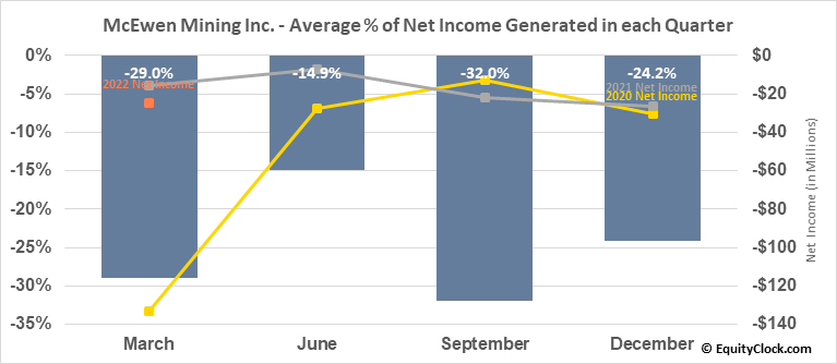 McEwen Mining Inc. (TSE:MUX.TO) Net Income Seasonality