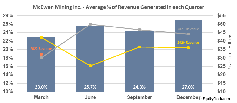 McEwen Mining Inc. (TSE:MUX.TO) Revenue Seasonality