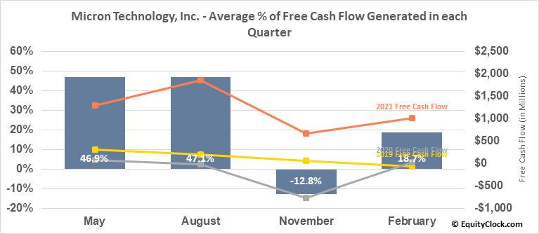 Micron Technology, Inc. (NASD:MU) Free Cash Flow Seasonality