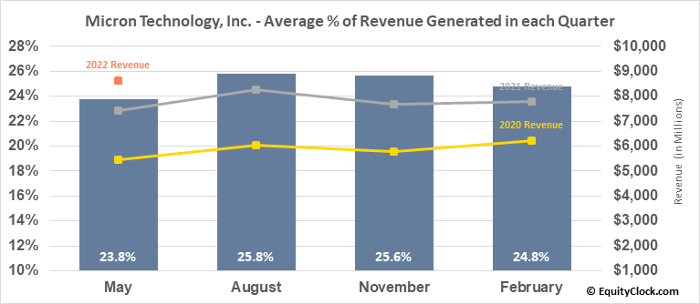 Micron Technology, Inc. (NASD:MU) Revenue Seasonality