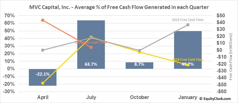 MVC Capital, Inc. (NYSE:MVC) Free Cash Flow Seasonality