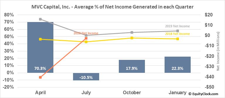 MVC Capital, Inc. (NYSE:MVC) Net Income Seasonality