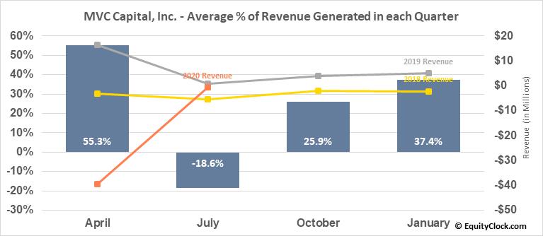 MVC Capital, Inc. (NYSE:MVC) Revenue Seasonality