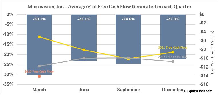 Microvision, Inc. (NASD:MVIS) Free Cash Flow Seasonality