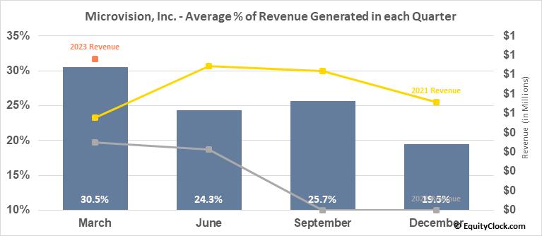 Microvision, Inc. (NASD:MVIS) Revenue Seasonality