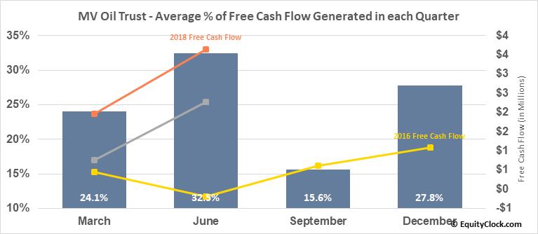 MV Oil Trust (NYSE:MVO) Free Cash Flow Seasonality