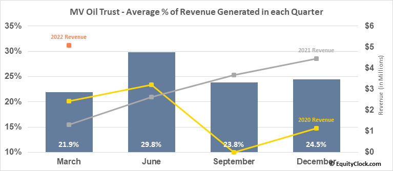 MV Oil Trust (NYSE:MVO) Revenue Seasonality